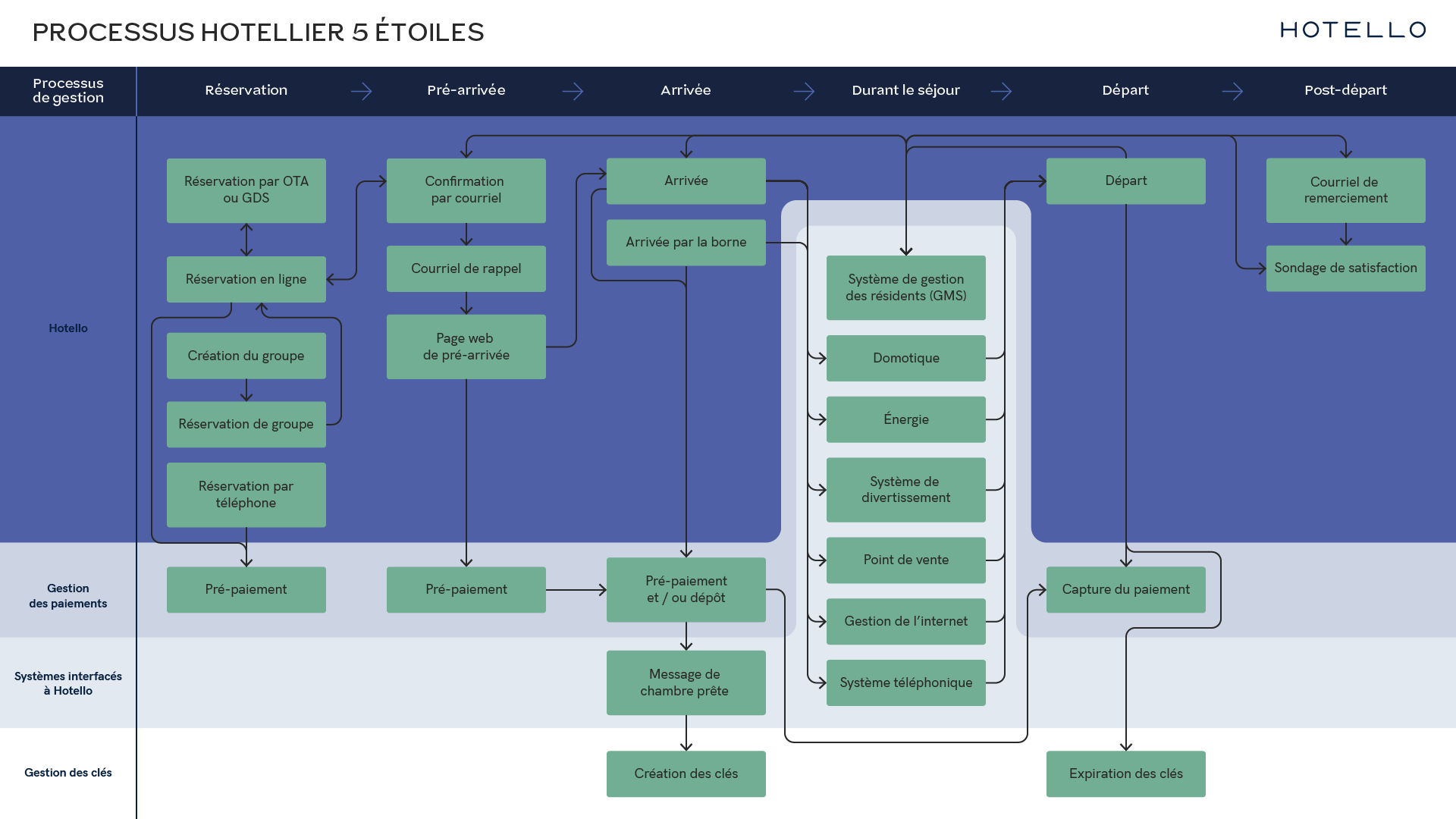 DIAGRAMME_PROCESSUS_HOTEL_FR